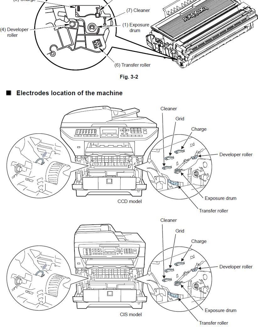 Brother Mfc 7340 Manual Drum Error